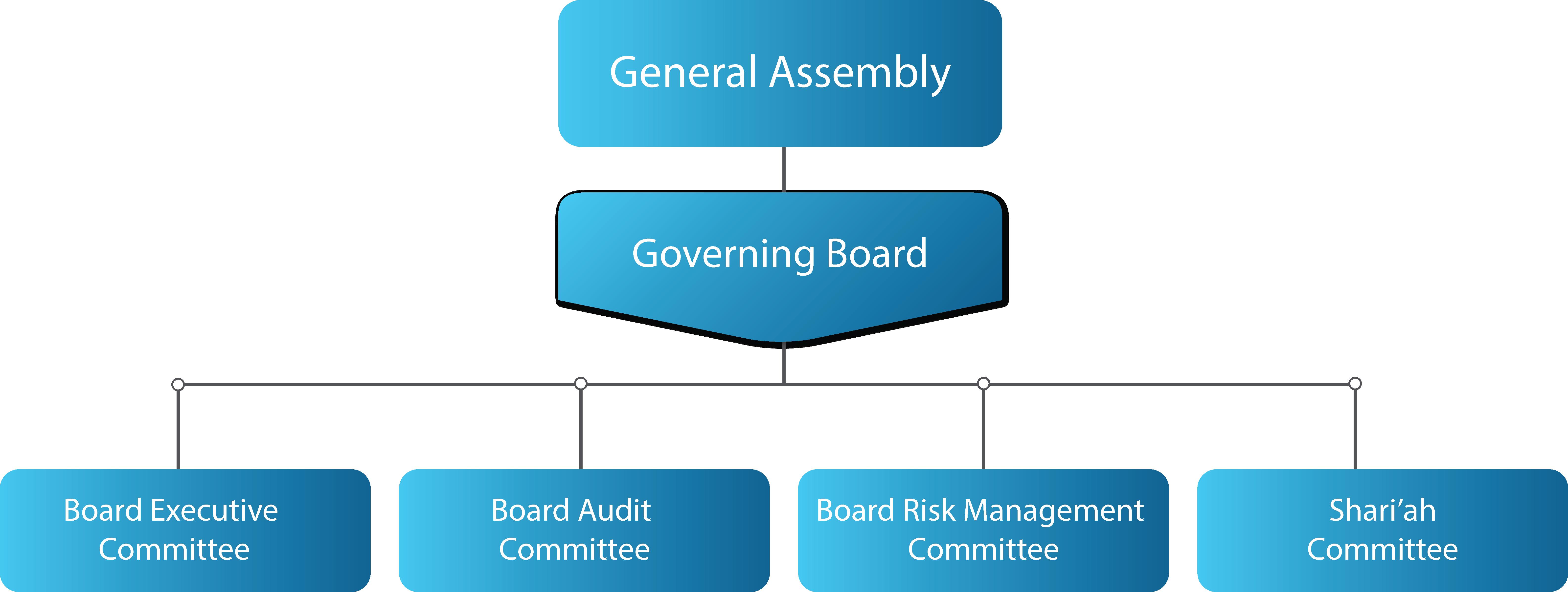 gov_board