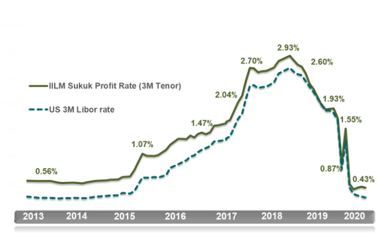 IILM Sukuk Profit Rate (3-month tenor)